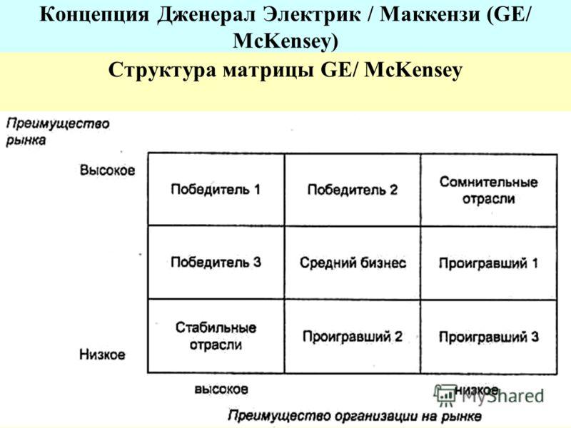 Концепция Дженерал Электрик / Маккензи (GE/ McKensey) Структура матрицы GE/ McKensey