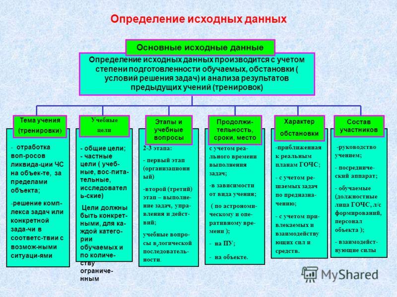 Инструкция по проведению командно штабных учении и тактико специальных учений