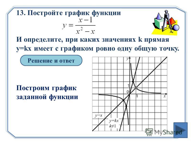 13. Постройте график функции И определите, при каких значениях k прямая y=kx имеет с графиком ровно одну общую точку. Решение и ответ Построим график заданной функции
