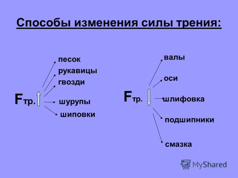 Причины Σ Fупр. = Fтр. Σ Fмол. = Fтр. Физическая природа - электромагнитная