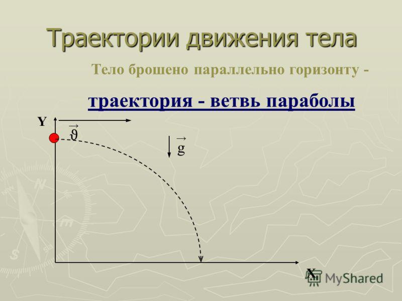 Траектории движения тела Х Y Тело брошено параллельно горизонту - ϑ g траектория - ветвь параболы