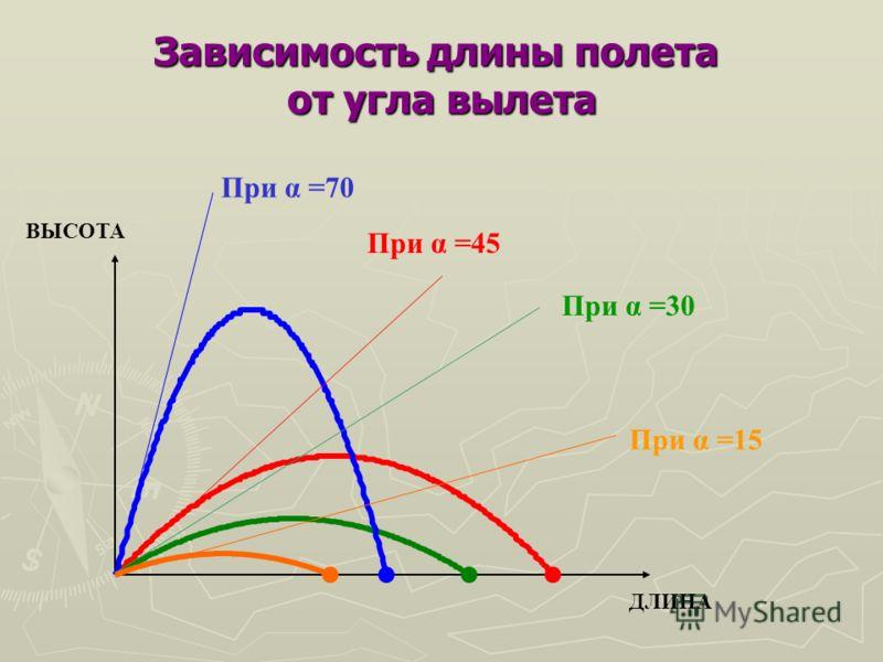 Зависимость длины полета от угла вылета ВЫСОТА ДЛИНА При α =70 При α =45 При α =30 При α =15