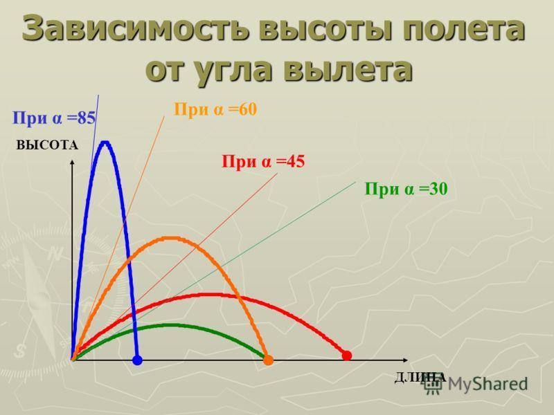 Зависимость высоты полета от угла вылета ВЫСОТА ДЛИНА При α =85 При α =45 При α =30 При α =60