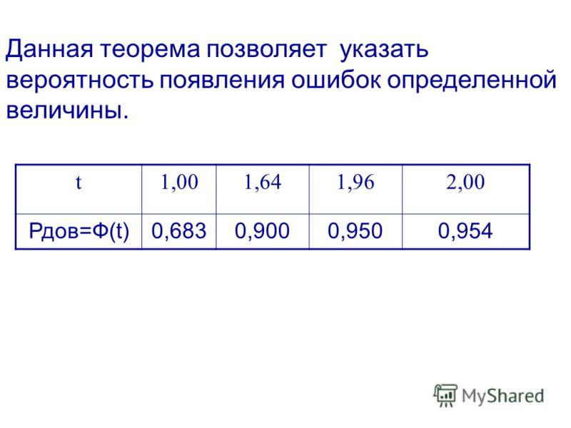 Данная теорема позволяет указать вероятность появления ошибок определенной величины. t1,001,641,962,00 Рдов=Ф(t)0,6830,9000,9500,954