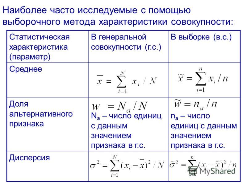 Наиболее часто исследуемые с помощью выборочного метода характеристики совокупности: Статистическая характеристика (параметр) В генеральной совокупности (г.с.) В выборке (в.с.) Среднее Доля альтернативного признака N a – число единиц с данным значени