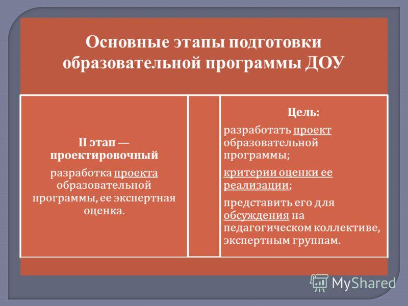 Основные этапы подготовки образовательной программы ДОУ II этап проектировочный разработка проекта образовательной программы, ее экспертная оценка. Цель : разработать проект образовательной программы ; критерии оценки ее реализации ; представить его