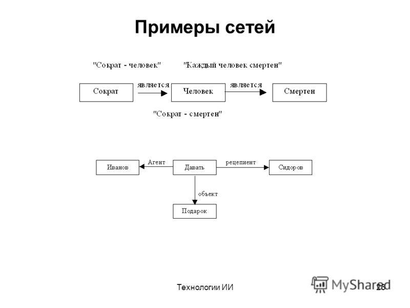 Технологии ИИ26 Примеры сетей