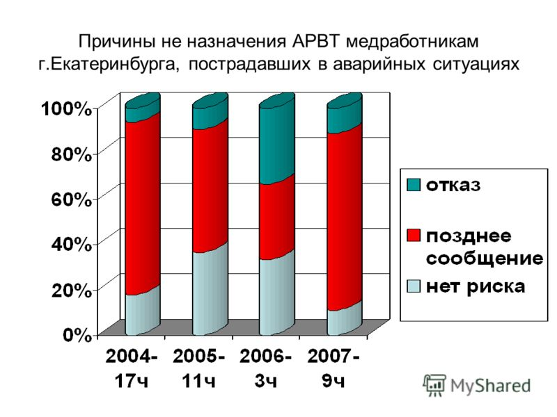 Причины не назначения АРВТ медработникам г.Екатеринбурга, пострадавших в аварийных ситуациях