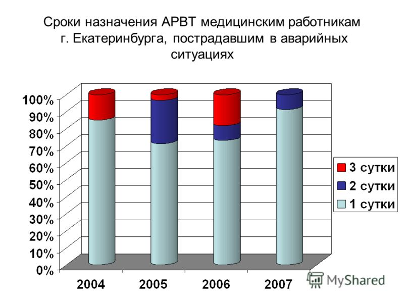 Сроки назначения АРВТ медицинским работникам г. Екатеринбурга, пострадавшим в аварийных ситуациях