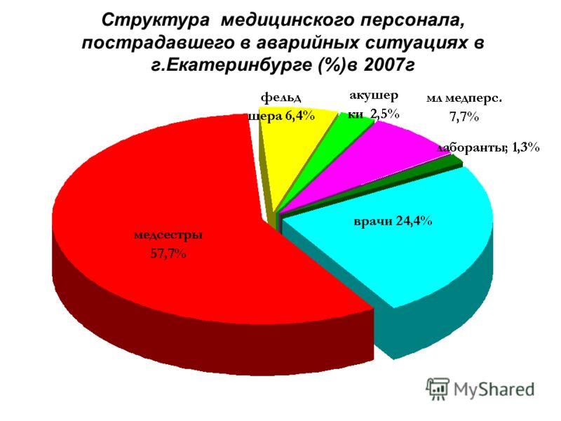 Структура медицинского персонала, пострадавшего в аварийных ситуациях в г.Екатеринбурге (%)в 2007г