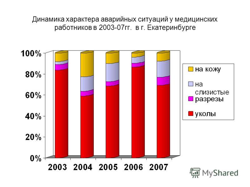 Динамика характера аварийных ситуаций у медицинских работников в 2003-07гг. в г. Екатеринбурге