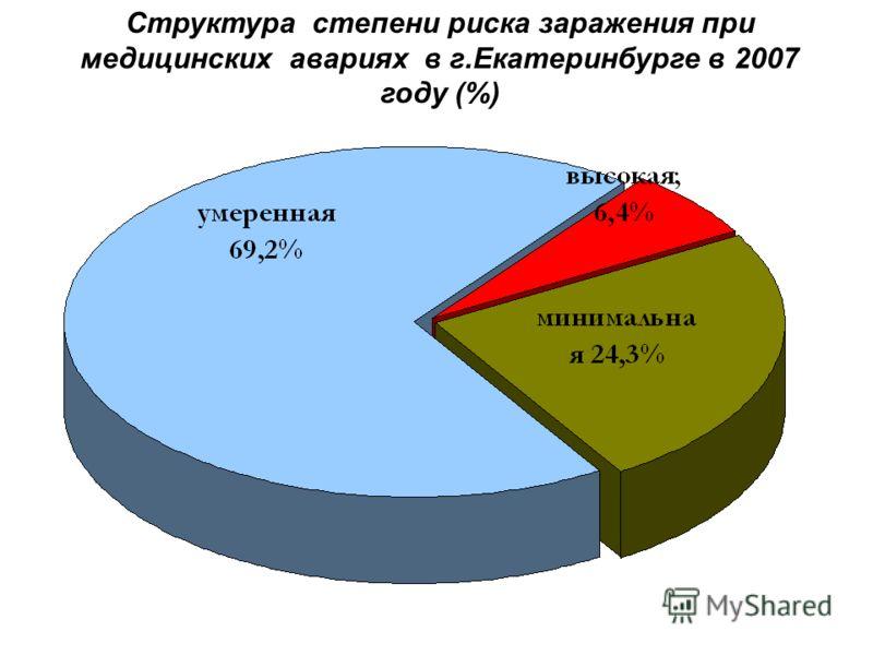 Структура степени риска заражения при медицинских авариях в г.Екатеринбурге в 2007 году (%)