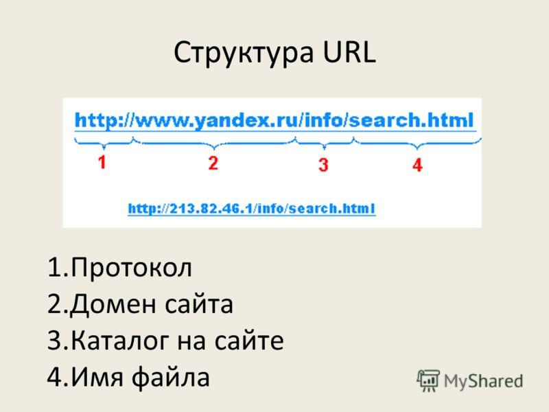 Структура URL 1.Протокол 2.Домен сайта 3.Каталог на сайте 4.Имя файла