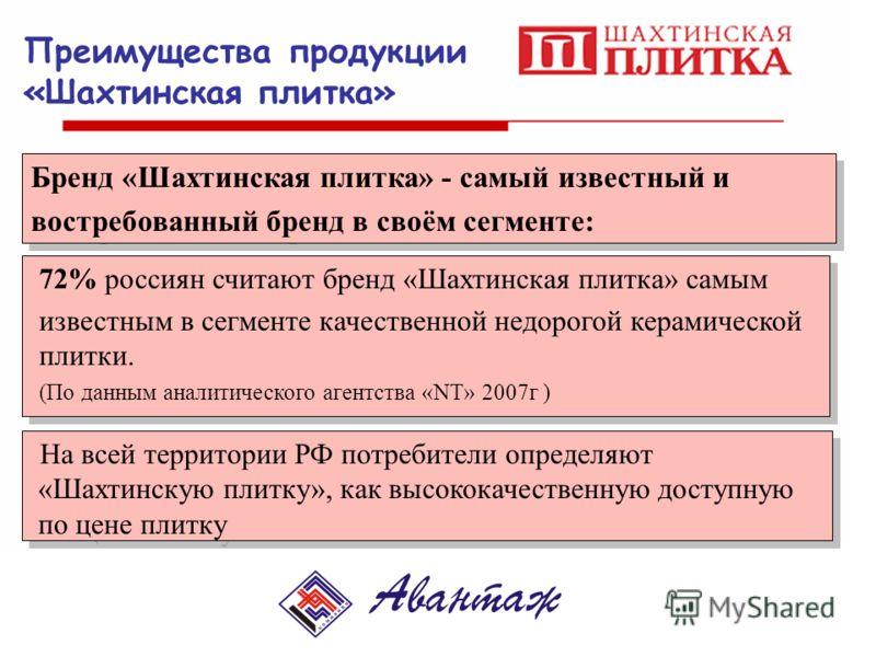 Преимущества продукции «Шахтинская плитка» Бренд «Шахтинская плитка» - самый известный и востребованный бренд в своём сегменте: Бренд «Шахтинская плитка» - самый известный и востребованный бренд в своём сегменте: 72% россиян считают бренд «Шахтинская