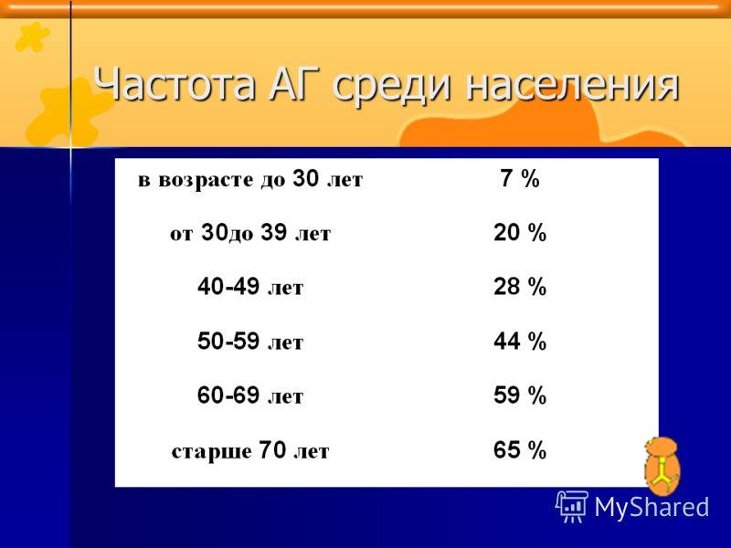 Частота АГ среди населения