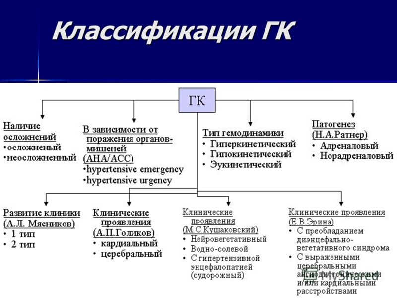 Классификации ГК