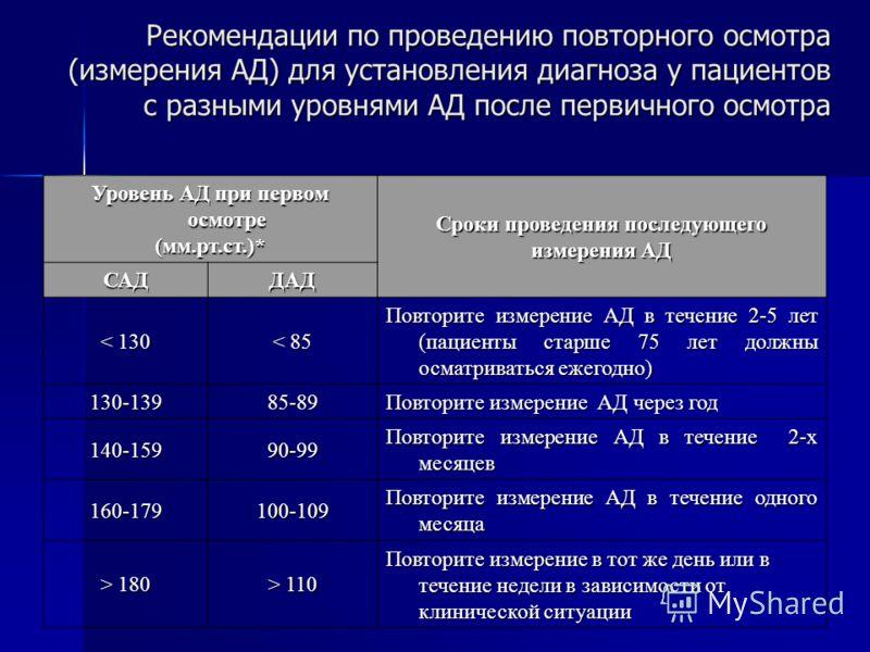 Рекомендации по проведению повторного осмотра (измерения АД) для установления диагноза у пациентов с разными уровнями АД после первичного осмотра Уровень АД при первом осмотре (мм.рт.ст.)* Сроки проведения последующего измерения АД САДДАД < 130 < 85