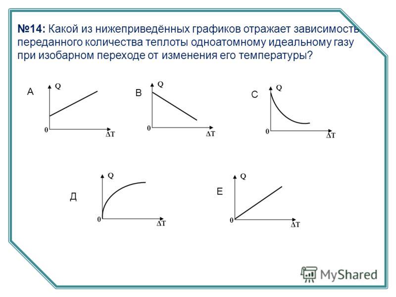 14: Какой из нижеприведённых графиков отражает зависимость переданного количества теплоты одноатомному идеальному газу при изобарном переходе от изменения его температуры? А В С Д Е