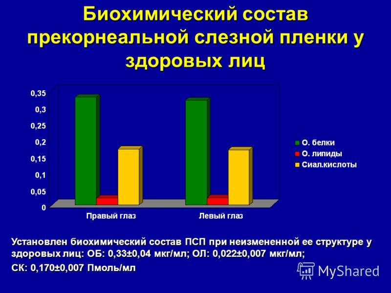 Биохимический состав прекорнеальной слезной пленки у здоровых лиц Установлен биохимический состав ПСП при неизмененной ее структуре у здоровых лиц: ОБ: 0,33±0,04 мкг/мл; ОЛ: 0,022±0,007 мкг/мл; СК: 0,170±0,007 Пмоль/мл