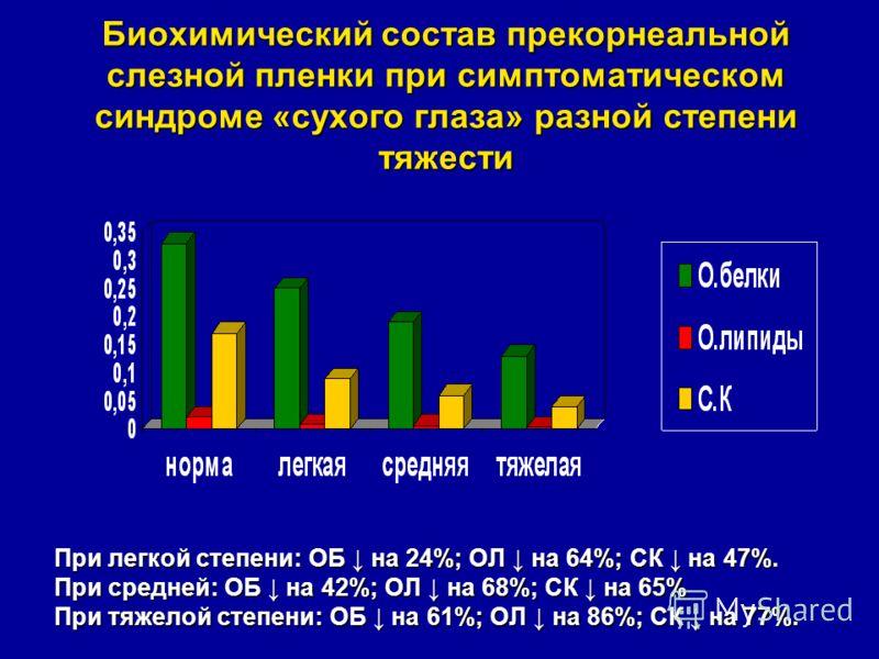 Биохимический состав прекорнеальной слезной пленки при симптоматическом синдроме «сухого глаза» разной степени тяжести При легкой степени: ОБ на 24%; ОЛ на 64%; СК на 47%. При средней: ОБ на 42%; ОЛ на 68%; СК на 65% При тяжелой степени: ОБ на 61%; О