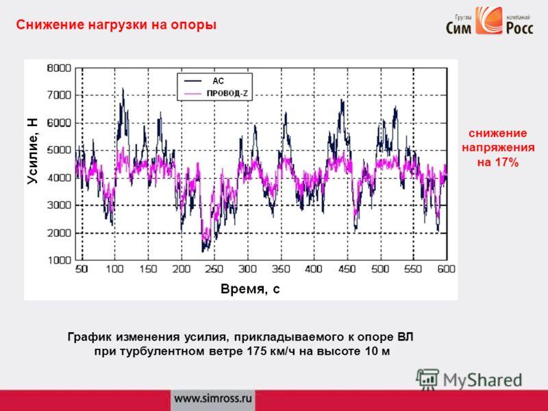 Снижение нагрузки на опоры График изменения усилия, прикладываемого к опоре ВЛ при турбулентном ветре 175 км/ч на высоте 10 м снижение напряжения на 17%