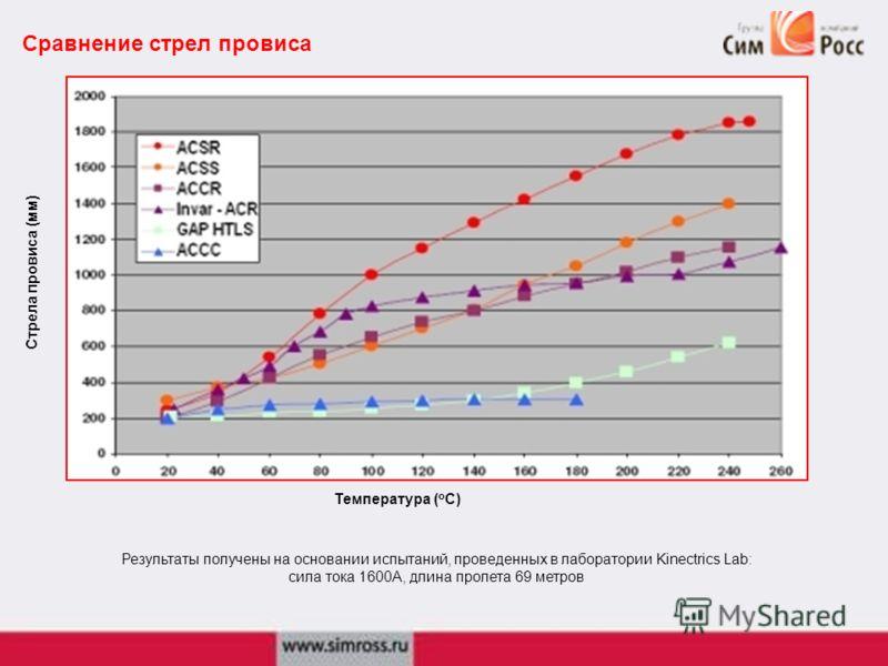 Сравнение стрел провиса Температура ( о С) Стрела провиса (мм) Результаты получены на основании испытаний, проведенных в лаборатории Kinectrics Lab: сила тока 1600А, длина пролета 69 метров
