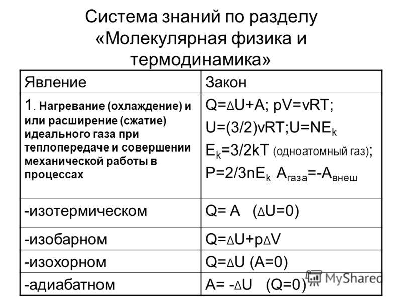 Система знаний по разделу «Молекулярная физика и термодинамика» ЯвлениеЗакон 1. Нагревание (охлаждение) и или расширение (сжатие) идеального газа при теплопередаче и совершении механической работы в процессах Q= Δ U+A; pV=vRT; U=(3/2)vRT;U=NE k E k =