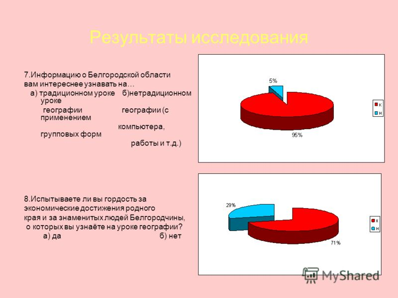Результаты исследования 7.Информацию о Белгородской области вам интереснее узнавать на… а) традиционном уроке б)нетрадиционном уроке географии географии (с применением компьютера, групповых форм работы и т.д.) 8.Испытываете ли вы гордость за экономич
