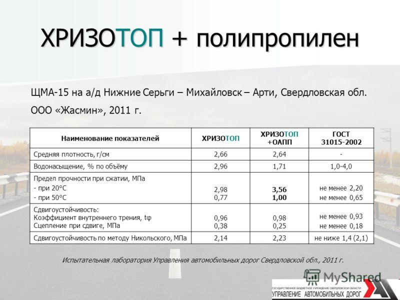 ХРИЗОТОП + полипропилен Наименование показателейХРИЗОТОП +ОАПП ГОСТ 31015-2002 Средняя плотность, г/см2,662,64- Водонасыщение, % по объёму2,961,711,0-4,0 Предел прочности при сжатии, МПа - при 20°С - при 50°С 2,98 0,77 3,56 1,00 не менее 2,20 не мене