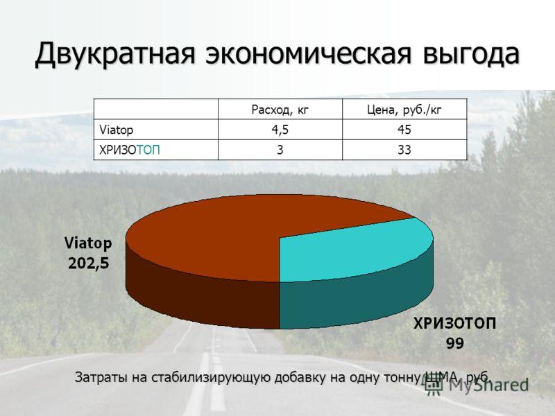 Двукратная экономическая выгода Затраты на стабилизирующую добавку на одну тонну ЩМА, руб. Расход, кгЦена, руб./кг Viatop4,545 ХРИЗОТОП333