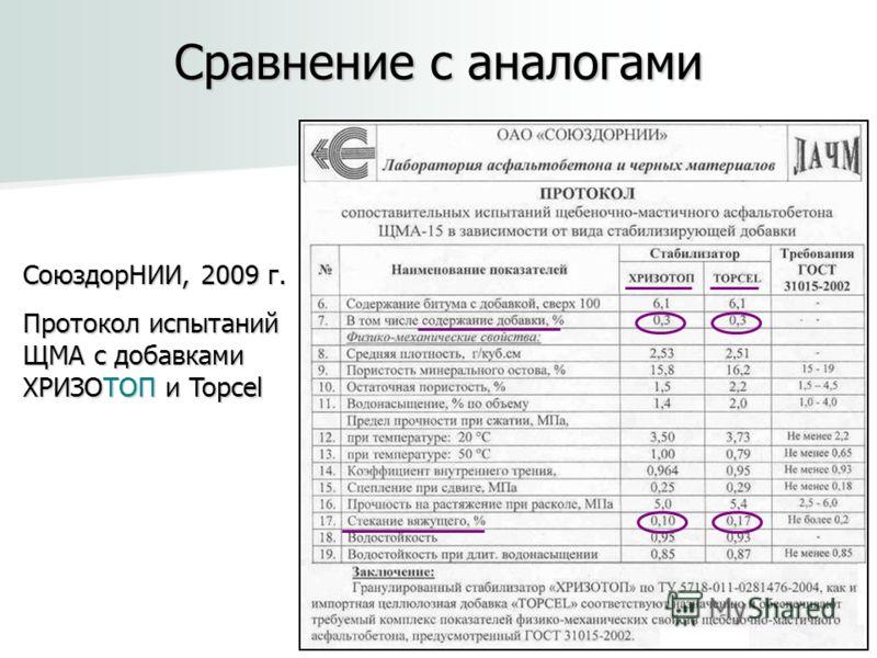 Сравнение с аналогами СоюздорНИИ, 2009 г. Протокол испытаний ЩМА с добавками ХРИЗОТОП и Topcel