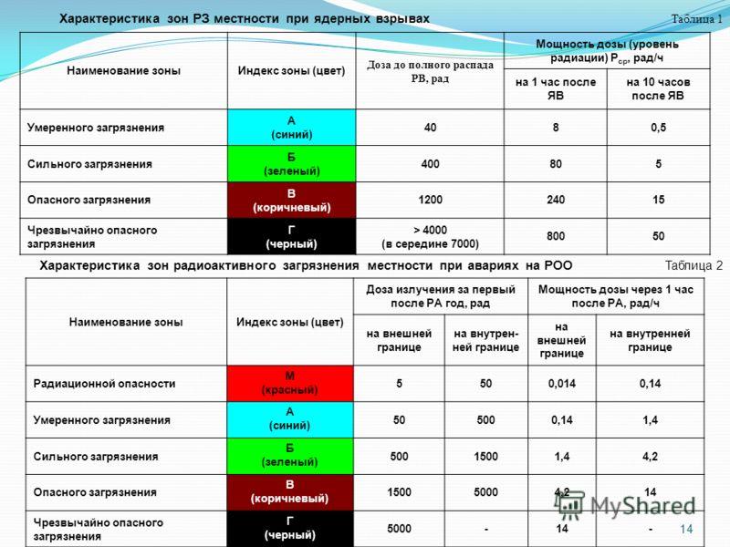 14 Характеристика зон РЗ местности при ядерных взрывах Таблица 1 Наименование зоныИндекс зоны (цвет) Доза до полного распада РВ, рад Мощность дозы (уровень радиации) Р ср, рад/ч на 1 час после ЯВ на 10 часов после ЯВ Умеренного загрязнения А (синий)