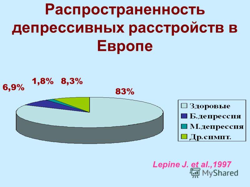 Распространенность депрессивных расстройств в Европе Lepine J. et al.,1997 6,9% 1,8%8,3% 83%