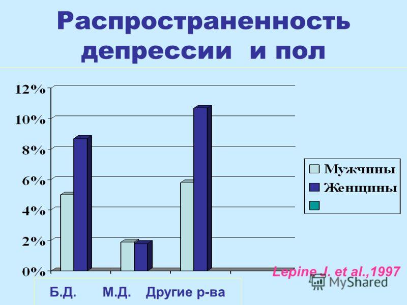 Распространенность депрессии и пол Б.Д. М.Д. Другие р-ва Lepine J. et al.,1997