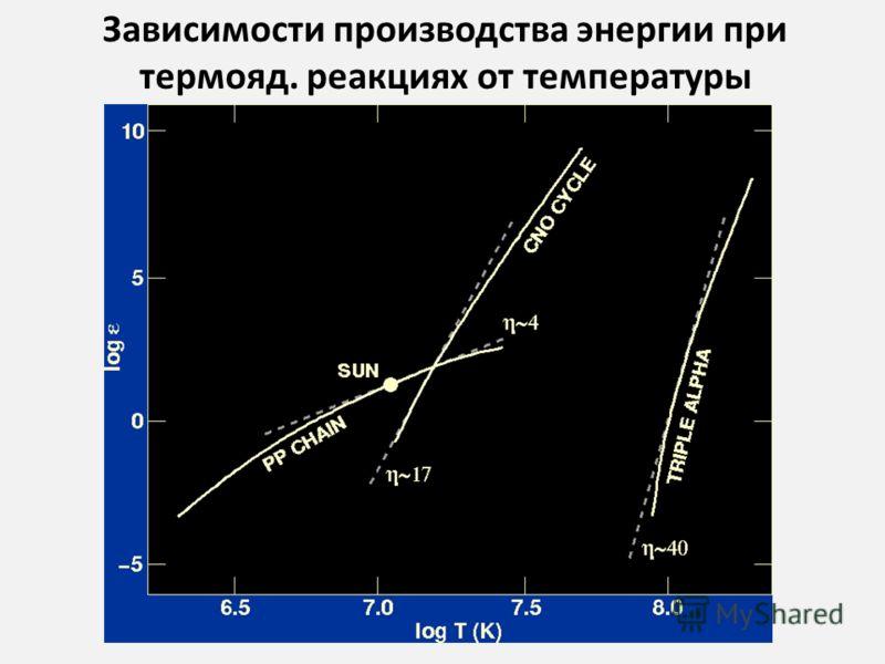 Зависимости производства энергии при термояд. реакциях от температуры
