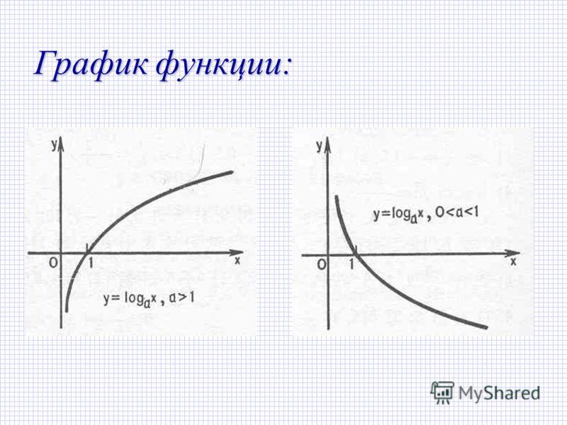График функции: