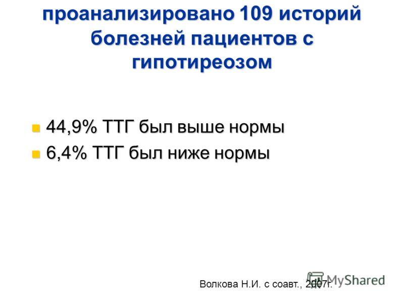 проанализировано 109 историй болезней пациентов с гипотиреозом 44,9% ТТГ был выше нормы 44,9% ТТГ был выше нормы 6,4% ТТГ был ниже нормы 6,4% ТТГ был ниже нормы Волкова Н.И. с соавт., 2007г.