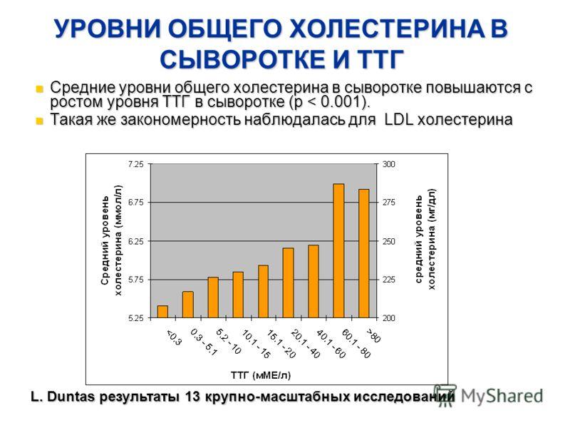 УРОВНИ ОБЩЕГО ХОЛЕСТЕРИНА В СЫВОРОТКЕ И ТТГ Средние уровни общего холестерина в сыворотке повышаются с ростом уровня ТТГ в сыворотке (p < 0.001). Средние уровни общего холестерина в сыворотке повышаются с ростом уровня ТТГ в сыворотке (p < 0.001). Та