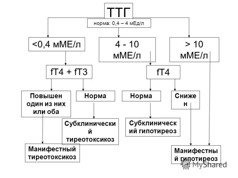 ТТГ > 10 мМЕ/л Манифестны й гипотиреоз 4 - 10 мМЕ/л fT4 НормаСниже н Субклиническ ий гипотиреоз