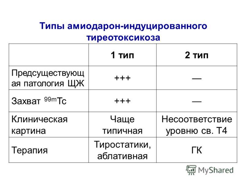 Типы амиодарон-индуцированного тиреотоксикоза 1 тип2 тип Предсуществующ ая патология ЩЖ +++ Захват 99m Tc+++ Клиническая картина Чаще типичная Несоответствие уровню св. Т4 Терапия Тиростатики, аблативная ГК