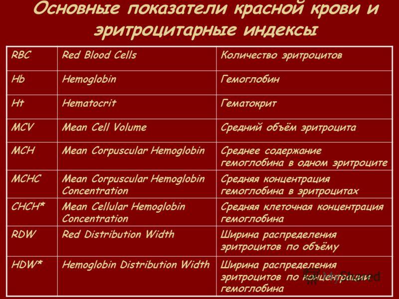 Основные показатели красной крови и эритроцитарные индексы RBCRed Blood CellsКоличество эритроцитов HbHemoglobinГемоглобин HtHematocritГематокрит MCVMean Cell VolumeСредний объём эритроцита MCHMean Corpuscular HemoglobinСреднее содержание гемоглобина