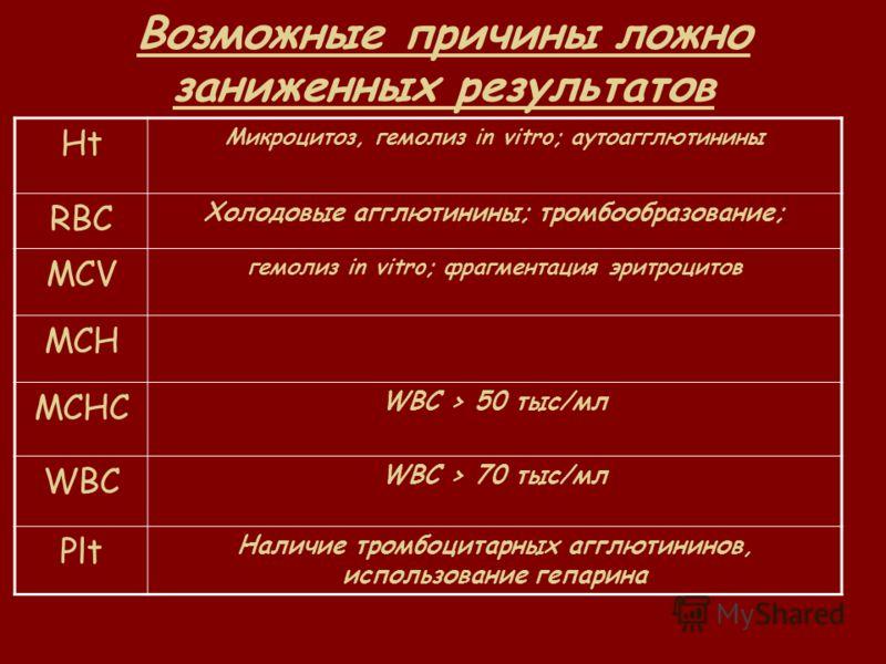 Микроцитоз