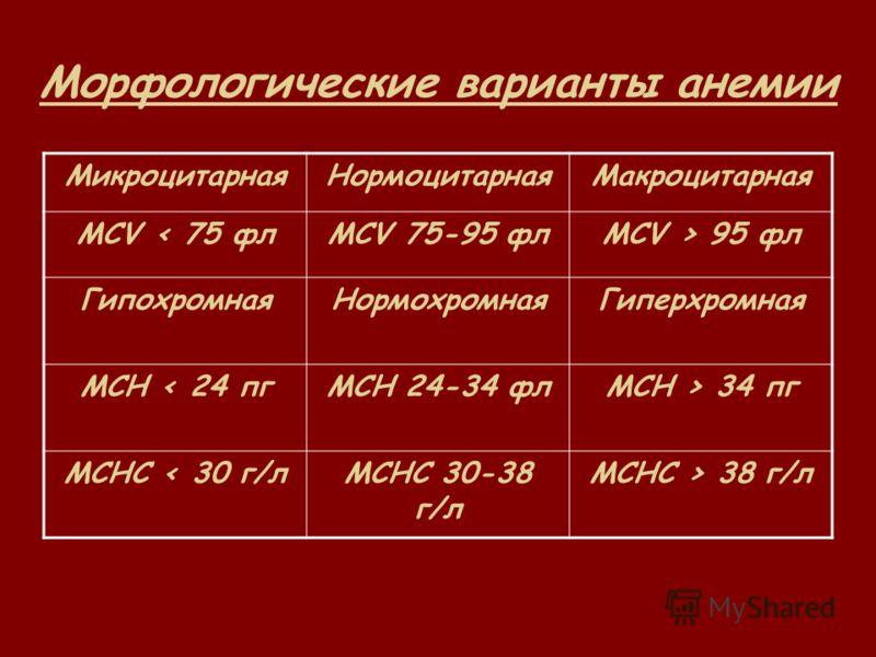 Морфологические варианты анемии МикроцитарнаяНормоцитарнаяМакроцитарная MCV < 75 флMCV 75-95 флMCV > 95 фл ГипохромнаяНормохромнаяГиперхромная MCH < 24 пгMCH 24-34 флМCH > 34 пг MCHC < 30 г/лMCHC 30-38 г/л MCHC > 38 г/л