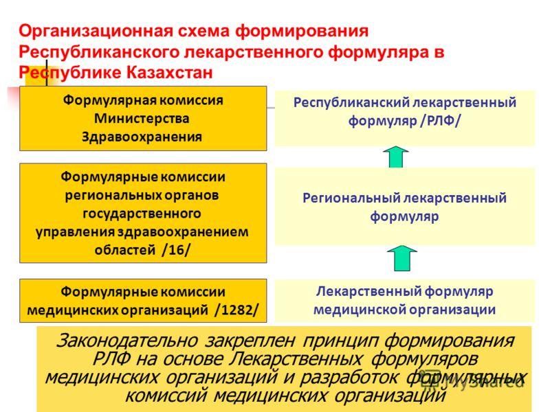 12 Организационная схема формирования Республиканского лекарственного формуляра в Республике Казахстан Республиканский лекарственный формуляр /РЛФ/ Формулярные комиссии медицинских организаций /1282/ Формулярная комиссия Министерства Здравоохранения