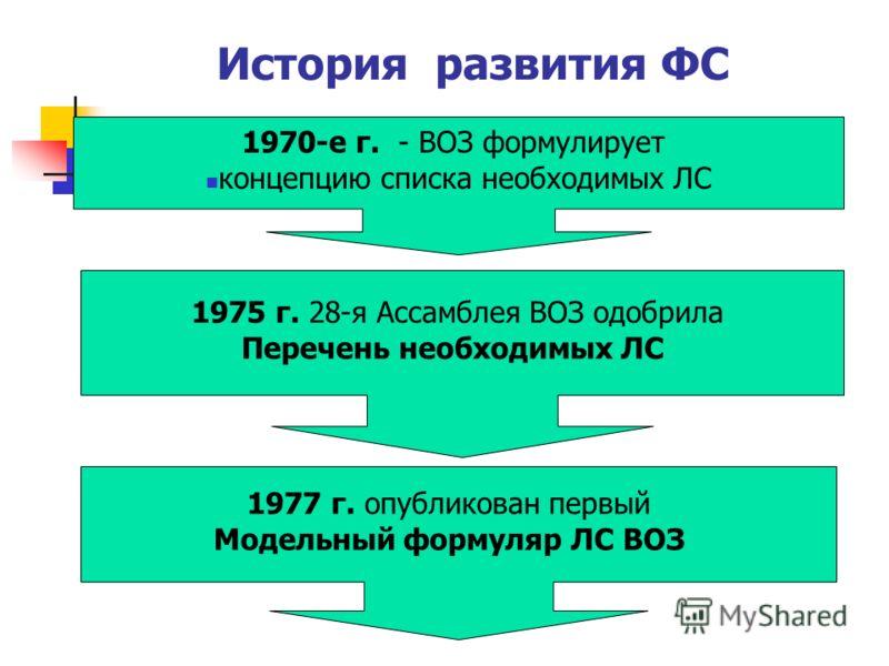История развития ФС 1970-е г. - ВОЗ формулирует концепцию списка необходимых ЛС 1975 г. 28-я Ассамблея ВОЗ одобрила Перечень необходимых ЛС 1977 г. опубликован первый Модельный формуляр ЛС ВОЗ