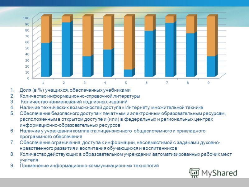 1.Доля (в %) учащихся, обеспеченных учебниками 2.Количество информационно-справочной литературы 3. Количество наименований подписных изданий. 4.Наличие технических возможностей доступа к Интернету, множительной технике 5.Обеспечение безопасного досту