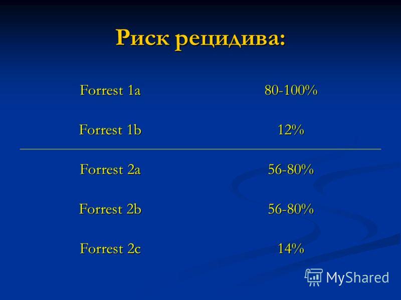 Риск рецидива: Forrest 1a 80-100% Forrest 1b 12% Forrest 2a 56-80% Forrest 2b 56-80% Forrest 2c 14%