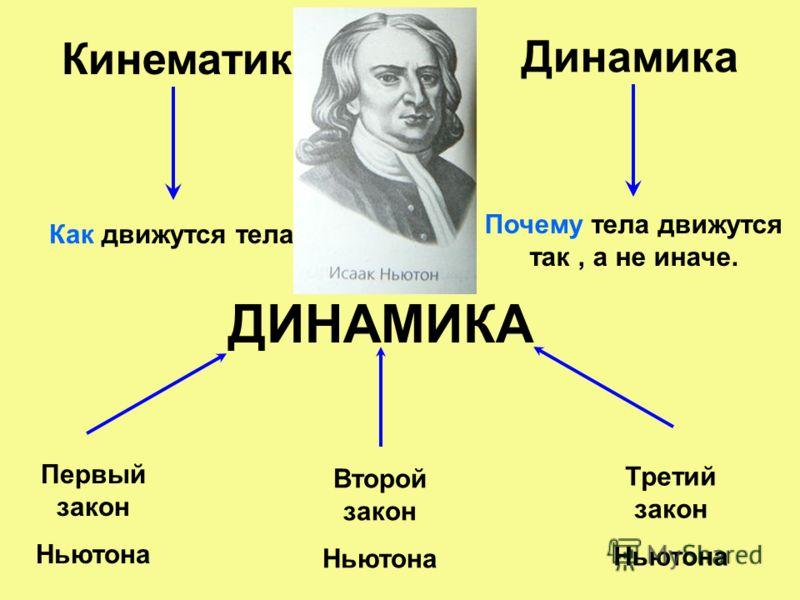 Кинематика Как движутся тела? Динамика Почему тела движутся так, а не иначе. ДИНАМИКА Первый закон Ньютона Второй закон Ньютона Третий закон Ньютона