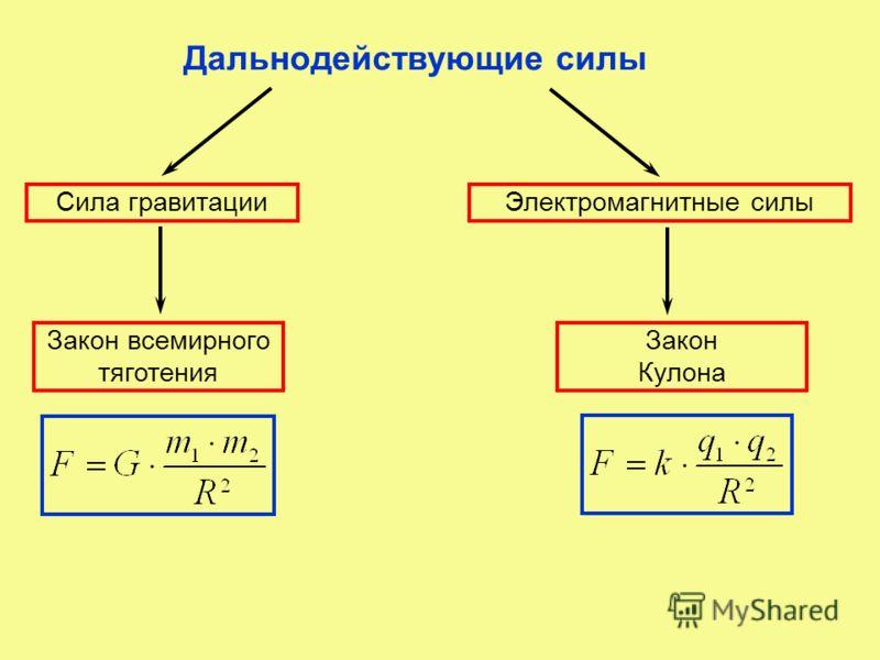Дальнодействующие силы Сила гравитацииЭлектромагнитные силы Закон всемирного тяготения Закон Кулона