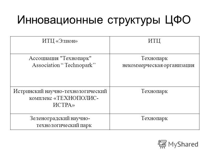 Инновационные структуры ЦФО ИТЦ «Элион»ИТЦ Ассоциация